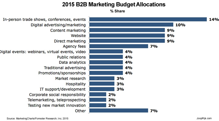 event-marketing-budgets-2015-Forrester-report